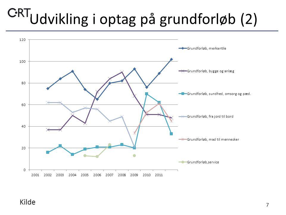 Udvikling i optag på grundforløb (2) 7 Kilde