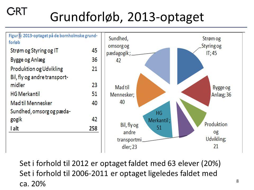 Grundforløb, 2013-optaget 8 Set i forhold til 2012 er optaget faldet med 63 elever (20%) Set i forhold til 2006-2011 er optaget ligeledes faldet med ca.