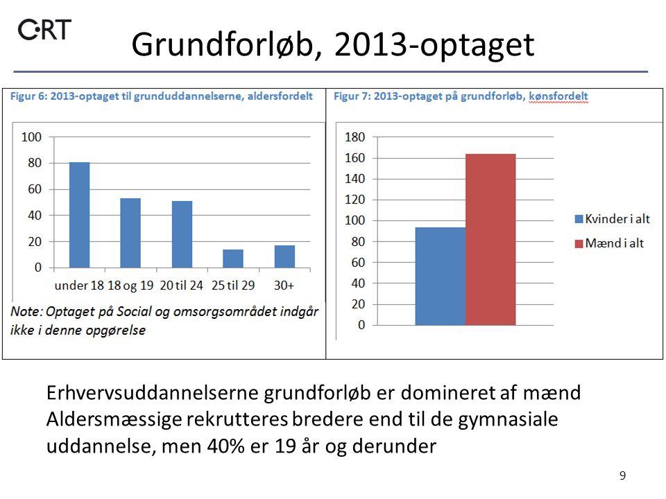 Grundforløb, 2013-optaget 9 Erhvervsuddannelserne grundforløb er domineret af mænd Aldersmæssige rekrutteres bredere end til de gymnasiale uddannelse, men 40% er 19 år og derunder