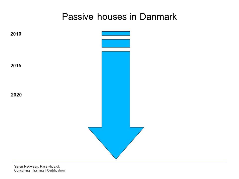 Søren Pedersen, Passivhus.dk Consulting | Training | Certification Passive houses in Danmark 2010 2015 2020