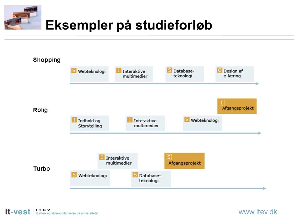 www.itev.dk Eksempler på studieforløb Shopping Rolig Turbo