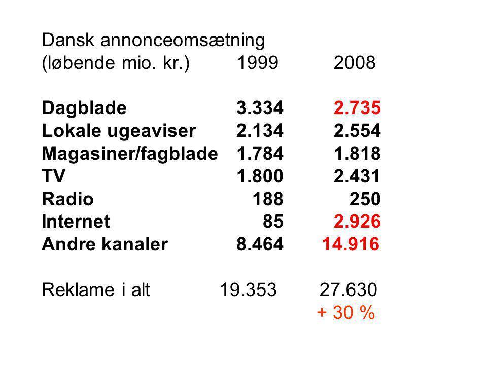 Dansk annonceomsætning (løbende mio.