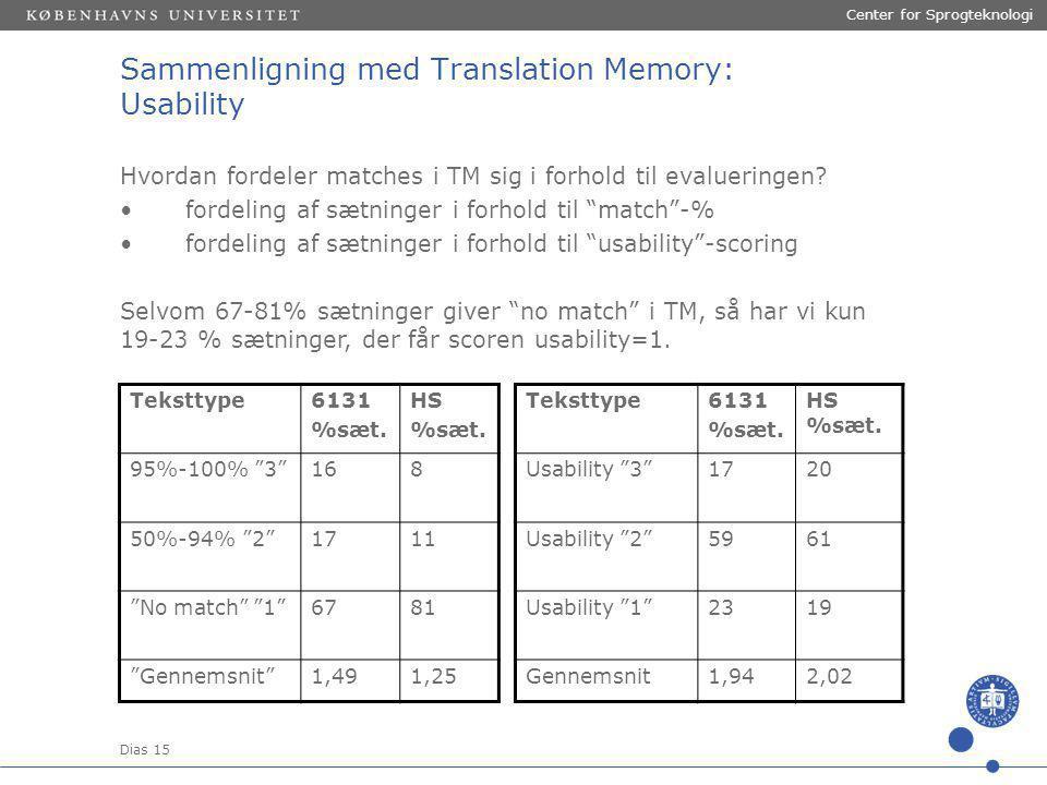 Dias 15 Center for Sprogteknologi Hvordan fordeler matches i TM sig i forhold til evalueringen.