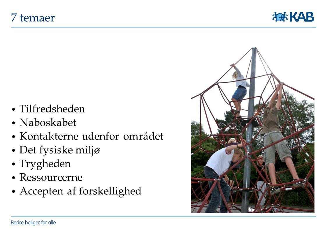 7 temaer Tilfredsheden Naboskabet Kontakterne udenfor området Det fysiske miljø Trygheden Ressourcerne Accepten af forskellighed