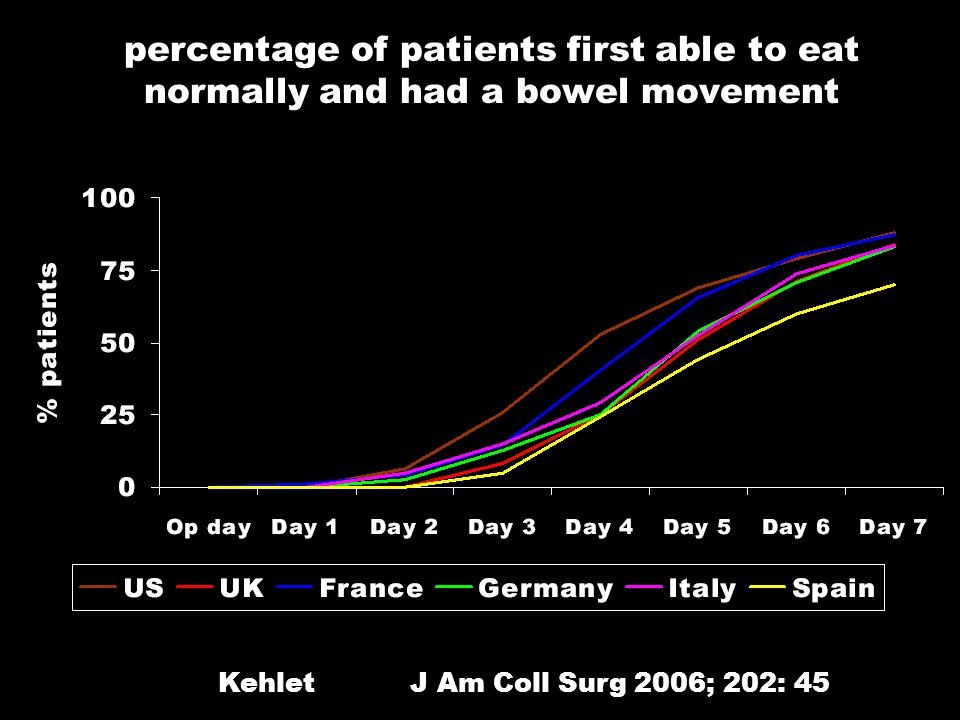 percentage of patients first able to eat normally and had a bowel movement Kehlet J Am Coll Surg 2006; 202: 45