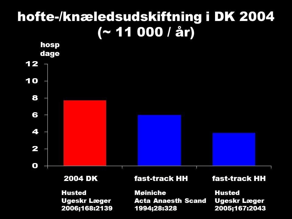 hofte-/knæledsudskiftning i DK 2004 (~ 11 000 / år) hosp dage 2004 DK fast-track HH fast-track HH Husted Ugeskr Læger 2006;168:2139 Husted Ugeskr Læger 2005;167:2043 Møiniche Acta Anaesth Scand 1994;28:328