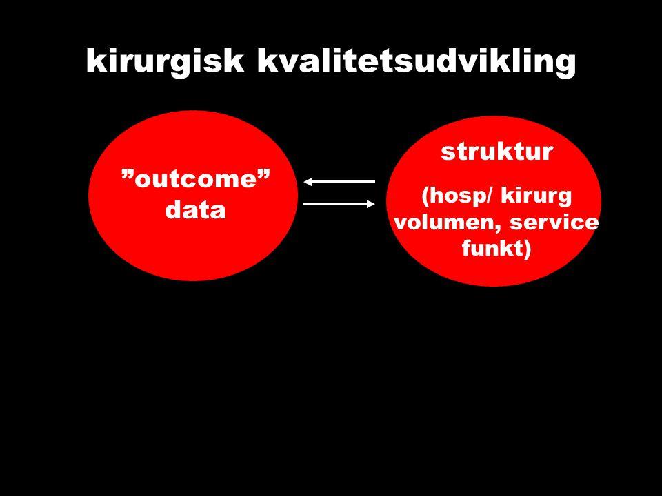kirurgisk kvalitetsudvikling outcome data struktur (hosp/ kirurg volumen, service funkt)