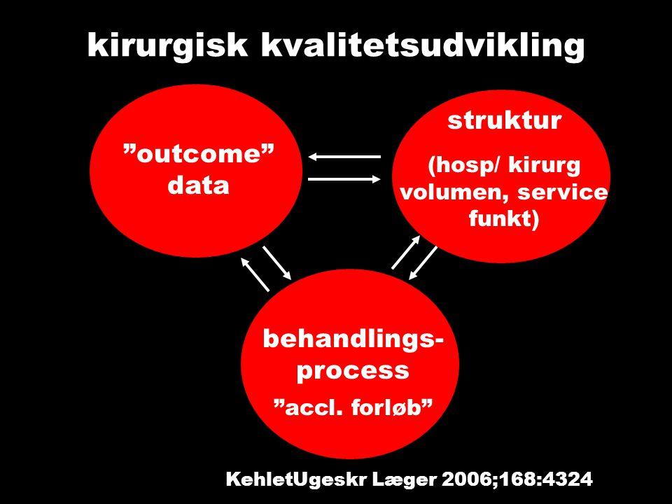 kirurgisk kvalitetsudvikling outcome data struktur (hosp/ kirurg volumen, service funkt) behandlings- process accl.