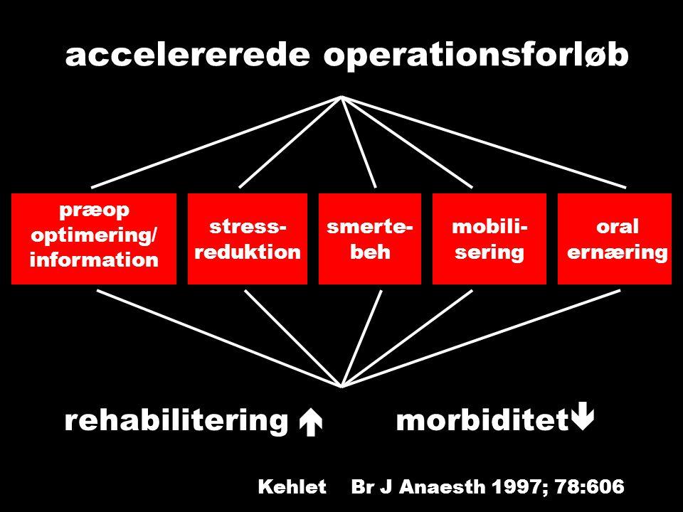 accelererede operationsforløb præop optimering/ information stress- reduktion smerte- beh mobili- sering oral ernæring rehabilitering  morbiditet  Kehlet Br J Anaesth 1997; 78:606