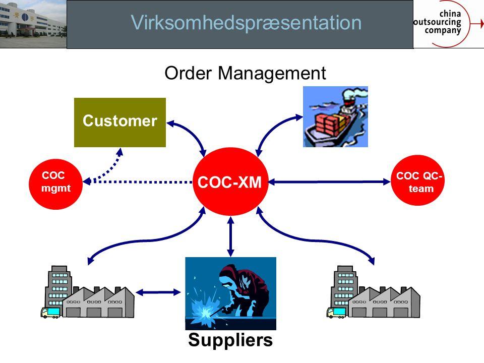 Virksomhedspræsentation Order Management Implemen.