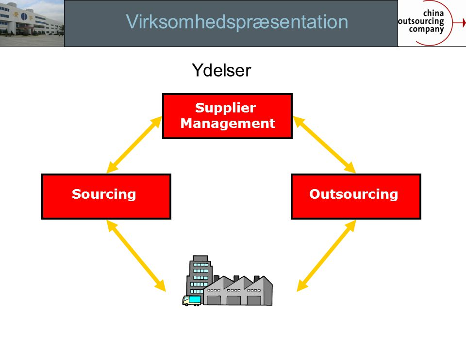 Virksomhedspræsentation Ydelser Supplier Management SourcingOutsourcing