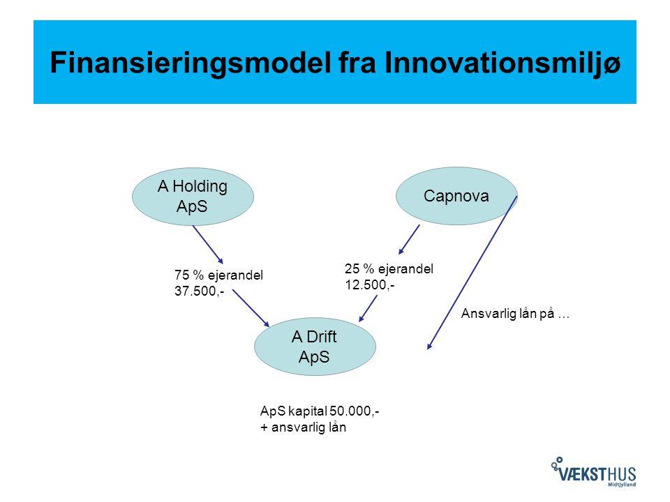 Finansieringsmodel fra Innovationsmiljø A Drift ApS Capnova A Holding ApS 25 % ejerandel 12.500,- 75 % ejerandel 37.500,- Ansvarlig lån på … ApS kapital 50.000,- + ansvarlig lån