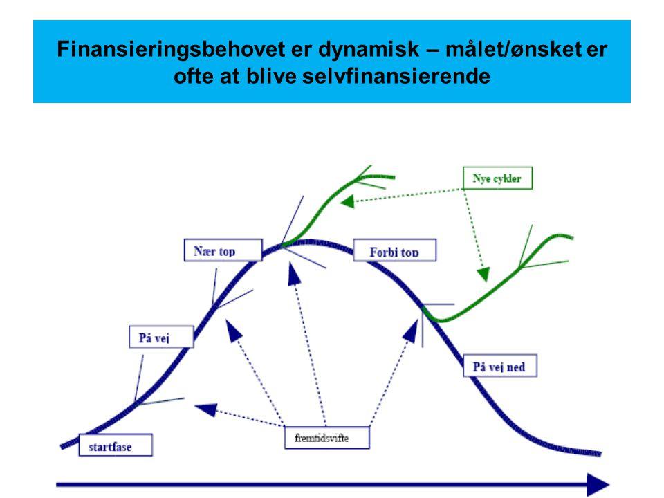 Finansieringsbehovet er dynamisk – målet/ønsket er ofte at blive selvfinansierende