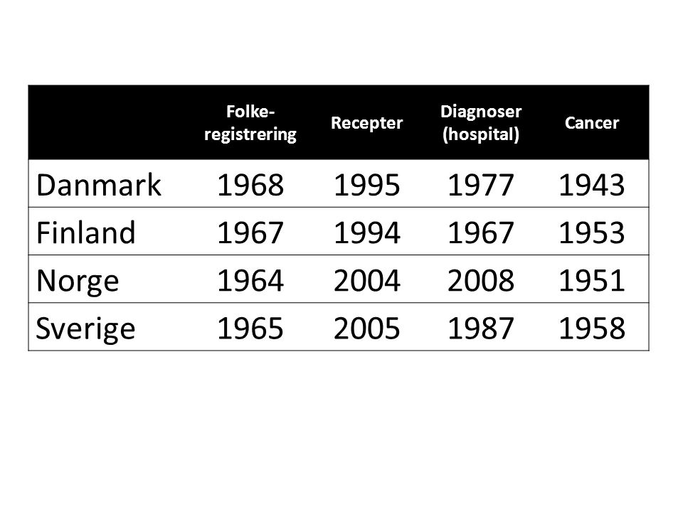 Folke- registrering Recepter Diagnoser (hospital) Cancer Danmark1968199519771943 Finland1967199419671953 Norge1964200420081951 Sverige1965200519871958