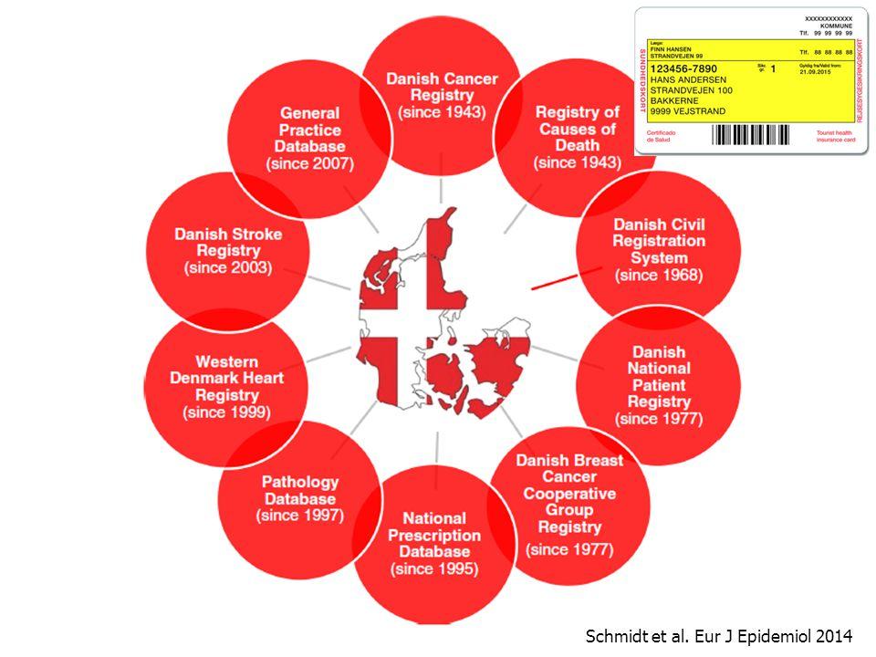 Schmidt et al. Eur J Epidemiol 2014