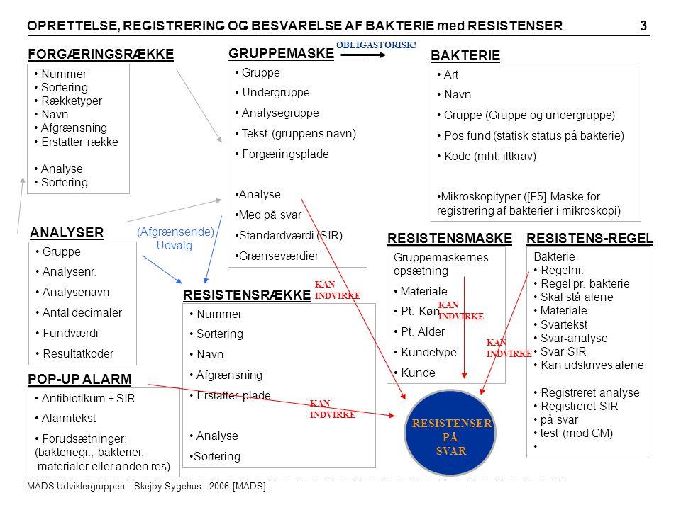 Art Navn Gruppe (Gruppe og undergruppe) Pos fund (statisk status på bakterie) Kode (mht.