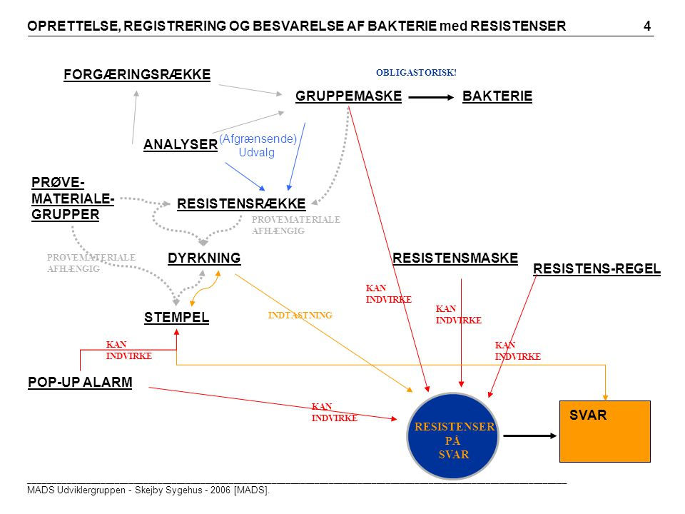 BAKTERIEGRUPPEMASKE FORGÆRINGSRÆKKE ANALYSER RESISTENSRÆKKE (Afgrænsende) Udvalg RESISTENSMASKE RESISTENS-REGEL RESISTENSER PÅ SVAR OBLIGASTORISK.