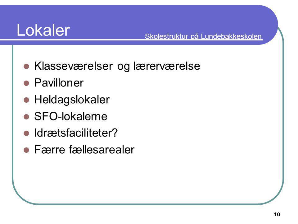 Skolestruktur på Lundebakkeskolen 10 Lokaler Klasseværelser og lærerværelse Pavilloner Heldagslokaler SFO-lokalerne Idrætsfaciliteter.