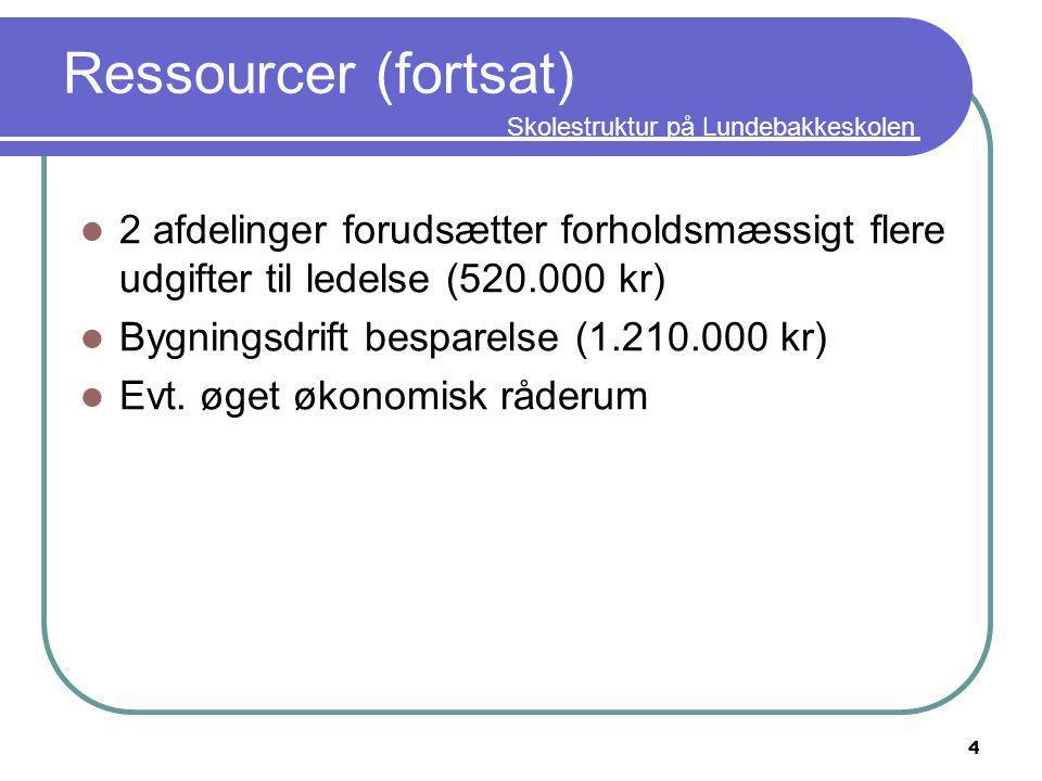 Skolestruktur på Lundebakkeskolen Ressourcer (fortsat) 2 afdelinger forudsætter forholdsmæssigt flere udgifter til ledelse (520.000 kr) Bygningsdrift besparelse (1.210.000 kr) Evt.