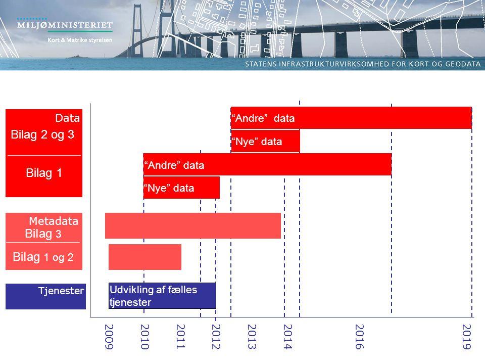 Tjenester Udvikling af fælles tjenester 20092010201120122013201420162019 Nye data Andre data Nye data Andre data Metadata BiIag 1 og 2 BiIag 3 Data Bilag 1 Bilag 2 og 3