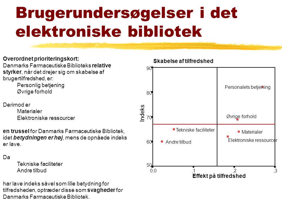 Brugerundersøgelser i det elektroniske bibliotek Overordnet prioriteringskort: Danmarks Farmaceutiske Biblioteks relative styrker, når det drejer sig om skabelse af brugertilfredshed, er: Personlig betjening Øvrige forhold Derimod er Materialer Elektroniske ressourcer en trussel for Danmarks Farmaceutiske Bibliotek, idet betydningen er høj, mens de opnåede indeks er lave.