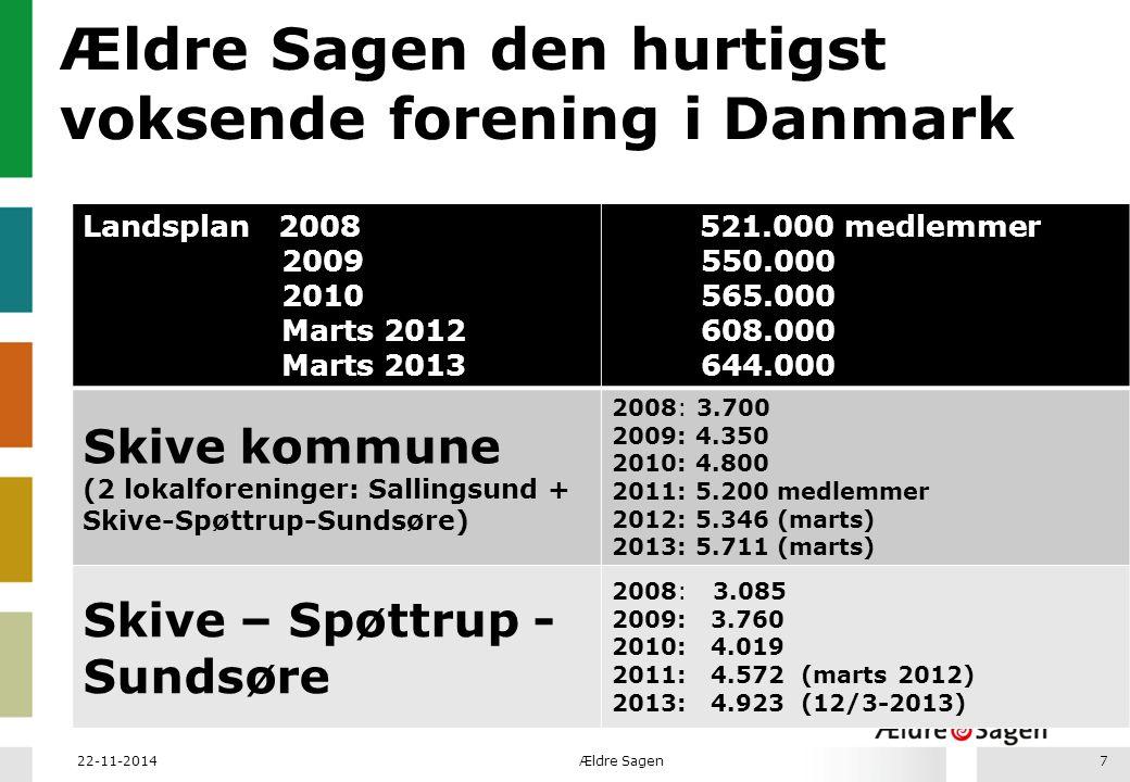 Ældre Sagen den hurtigst voksende forening i Danmark Landsplan 2008 2009 2010 Marts 2012 Marts 2013 521.000 medlemmer 550.000 565.000 608.000 644.000 Skive kommune (2 lokalforeninger: Sallingsund + Skive-Spøttrup-Sundsøre) 2008: 3.700 2009: 4.350 2010: 4.800 2011: 5.200 medlemmer 2012: 5.346 (marts) 2013: 5.711 (marts) Skive – Spøttrup - Sundsøre 2008: 3.085 2009: 3.760 2010: 4.019 2011: 4.572 (marts 2012) 2013: 4.923 (12/3-2013) 22-11-2014Ældre Sagen7