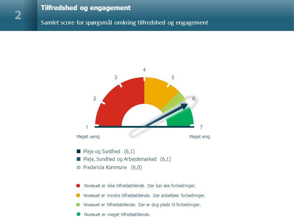Tilfredshed og engagement Samlet score for spørgsmål omkring tilfredshed og engagement 2