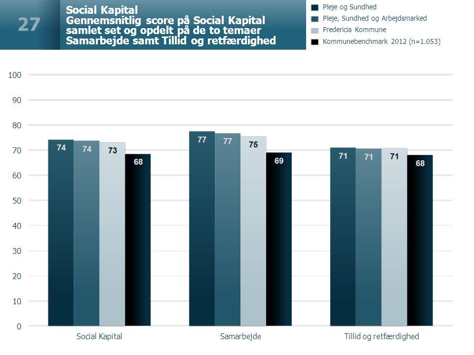 Social Kapital Gennemsnitlig score på Social Kapital samlet set og opdelt på de to temaer Samarbejde samt Tillid og retfærdighed 27