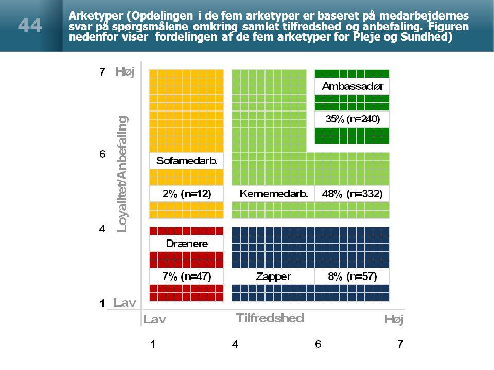 Arketyper (Opdelingen i de fem arketyper er baseret på medarbejdernes svar på spørgsmålene omkring samlet tilfredshed og anbefaling.
