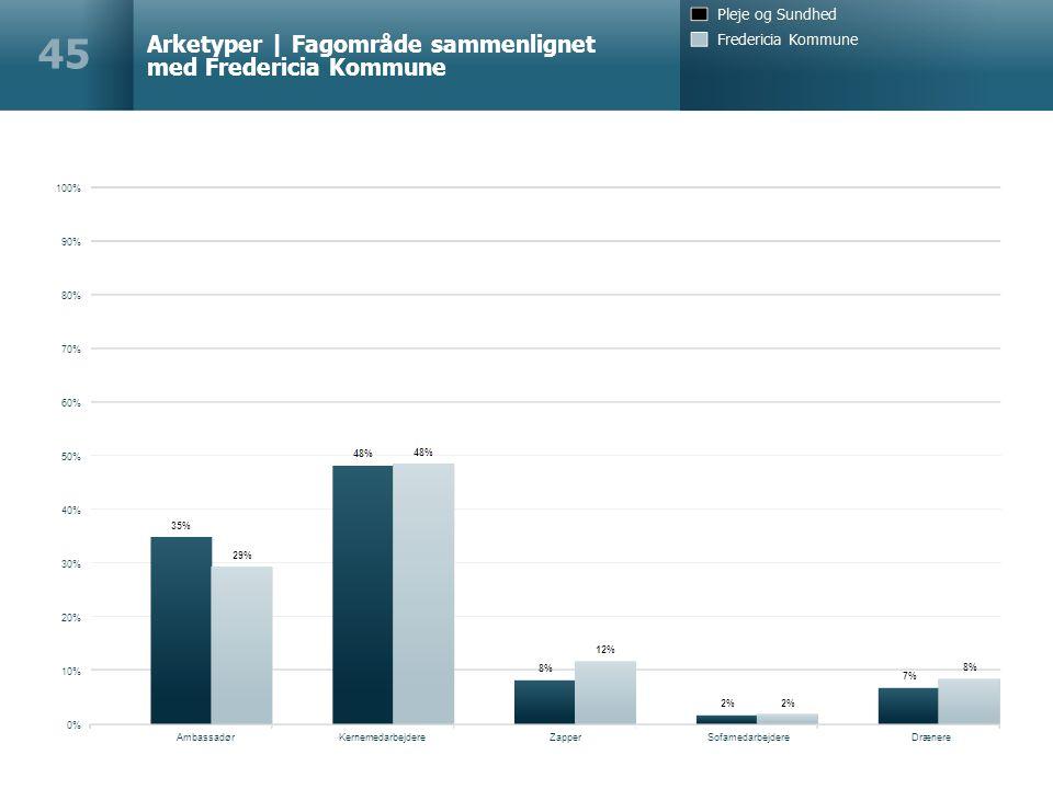 Arketyper | Fagområde sammenlignet med Fredericia Kommune 45