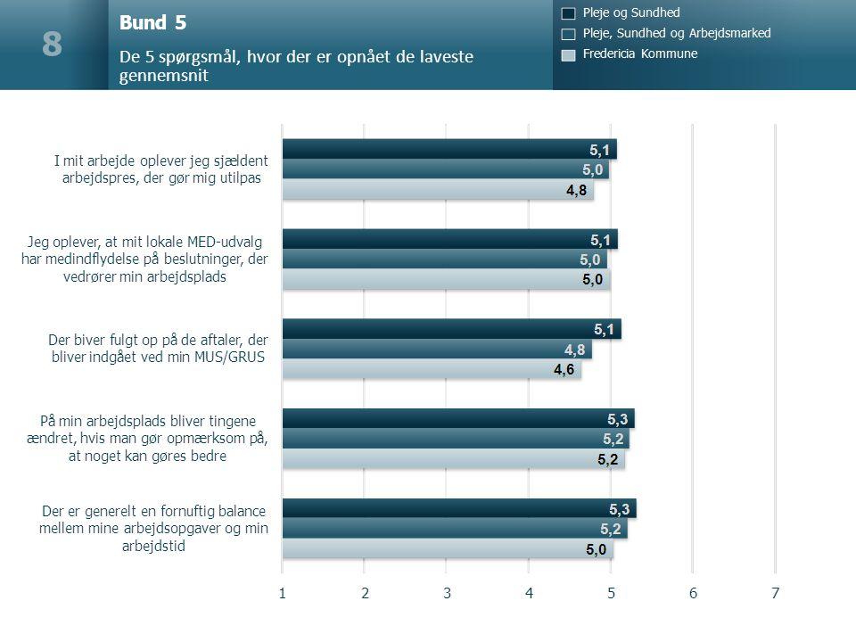 Bund 5 De 5 spørgsmål, hvor der er opnået de laveste gennemsnit 8