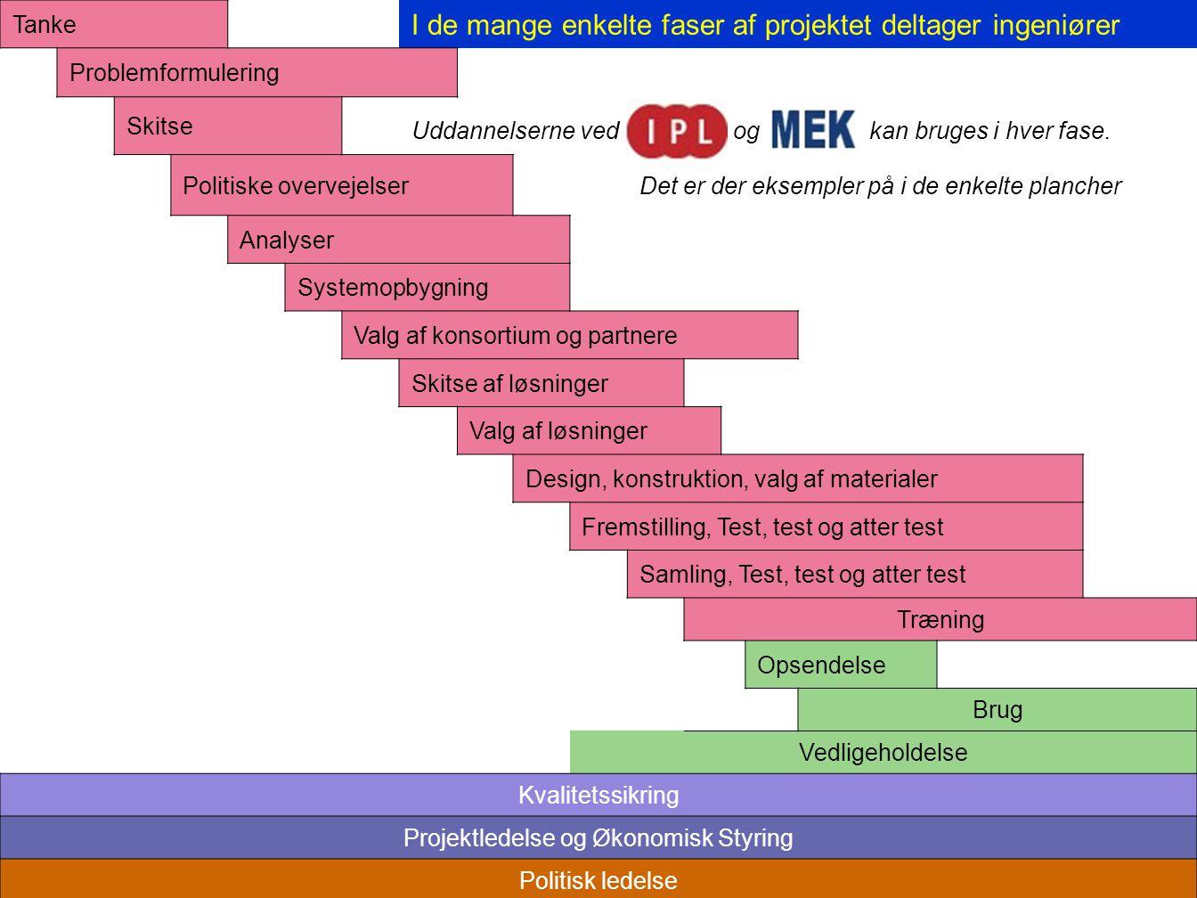 Tanke I de mange enkelte faser af projektet deltager ingeniører Problemformulering Skitse Uddannelserne ved IPL og MEK kan bruges i hver fase.