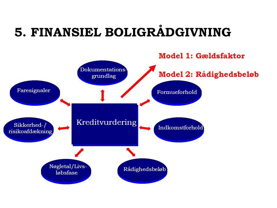 Kreditvurdering Dokumentations- grundlag Formueforhold Nøgletal/Livs- løbsfase Indkomstforhold Rådighedsbeløb Sikkerhed-/ risikoafdækning Faresignaler 5.