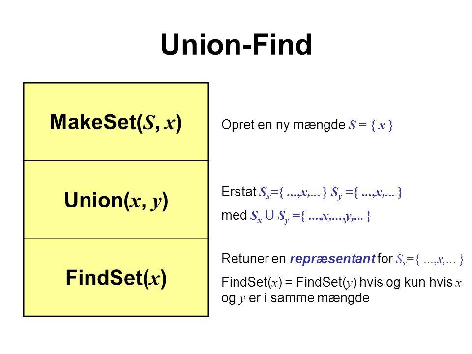 Union-Find MakeSet( S, x ) Union( x, y ) FindSet( x ) Opret en ny mængde S = { x } Erstat S x ={...,x,...