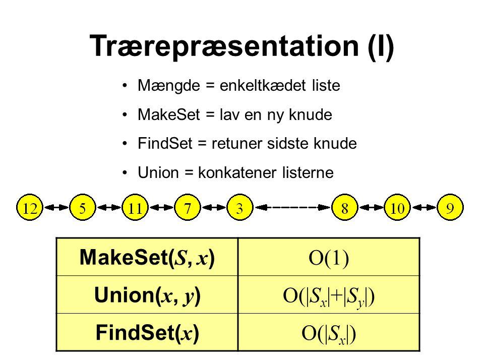 Trærepræsentation (I) Mængde = enkeltkædet liste MakeSet = lav en ny knude FindSet = retuner sidste knude Union = konkatener listerne MakeSet( S, x ) O(1) Union( x, y ) O(|S x |+|S y |) FindSet( x ) O(|S x |)