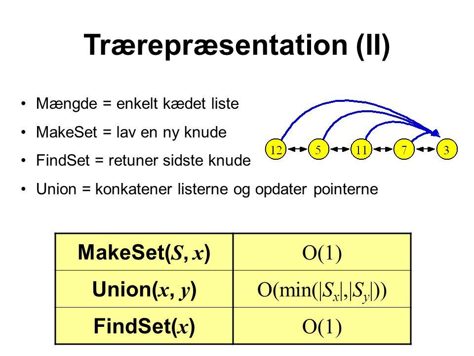 Trærepræsentation (II) Mængde = enkelt kædet liste MakeSet = lav en ny knude FindSet = retuner sidste knude Union = konkatener listerne og opdater pointerne MakeSet( S, x ) O(1) Union( x, y ) O(min(|S x |,|S y |)) FindSet( x ) O(1)