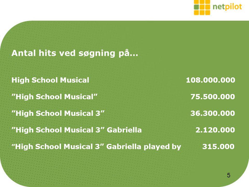 Antal hits ved søgning på… High School Musical108.000.000 High School Musical 75.500.000 High School Musical 3 36.300.000 High School Musical 3 Gabriella 2.120.000 High School Musical 3 Gabriella played by 315.000 5