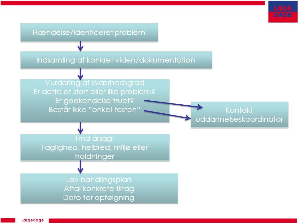 Lægedage Hændelse/idenficeret problem Indsamling af konkret viden/dokumentation Vurdering af sværhedsgrad Er dette et stort eller lille problem.