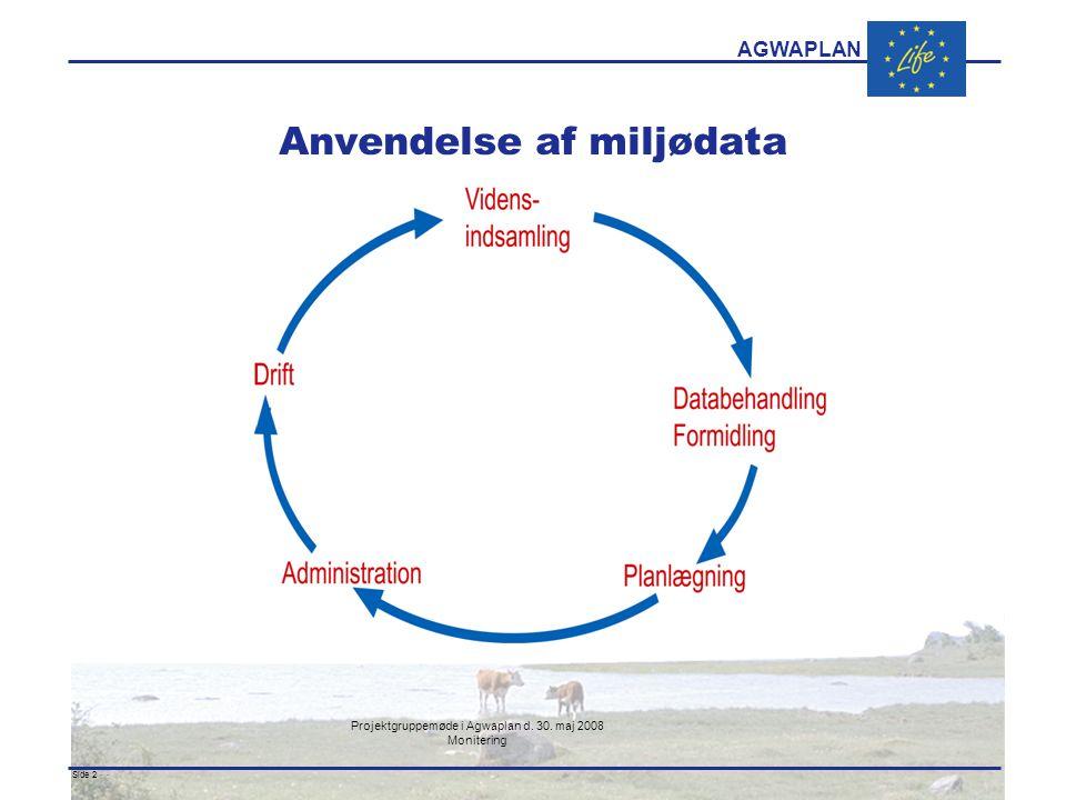 AGWAPLAN Projektgruppemøde i Agwaplan d. 30. maj 2008 Monitering Side 2 · · Anvendelse af miljødata