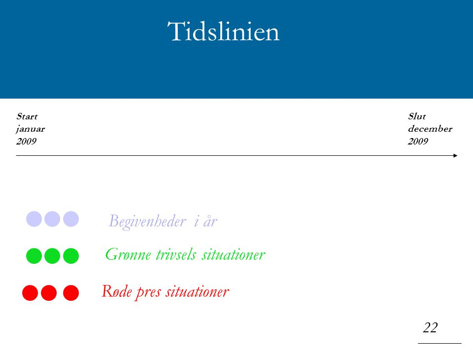 Klik for at redigere titeltypografi i masteren 22 Tidslinien Grønne trivsels situationer Røde pres situationer Begivenheder i år Start januar 2009 Slut december 2009