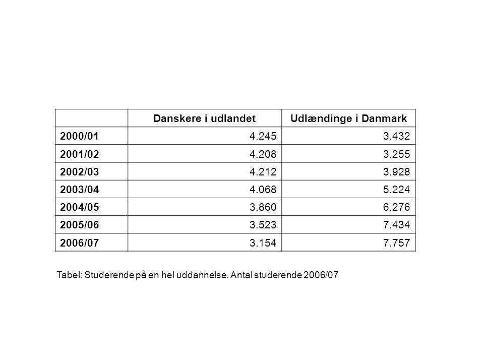 Danskere i udlandetUdlændinge i Danmark 2000/014.2453.432 2001/024.2083.255 2002/034.2123.928 2003/044.0685.224 2004/053.8606.276 2005/063.5237.434 2006/073.1547.757 Tabel: Studerende på en hel uddannelse.