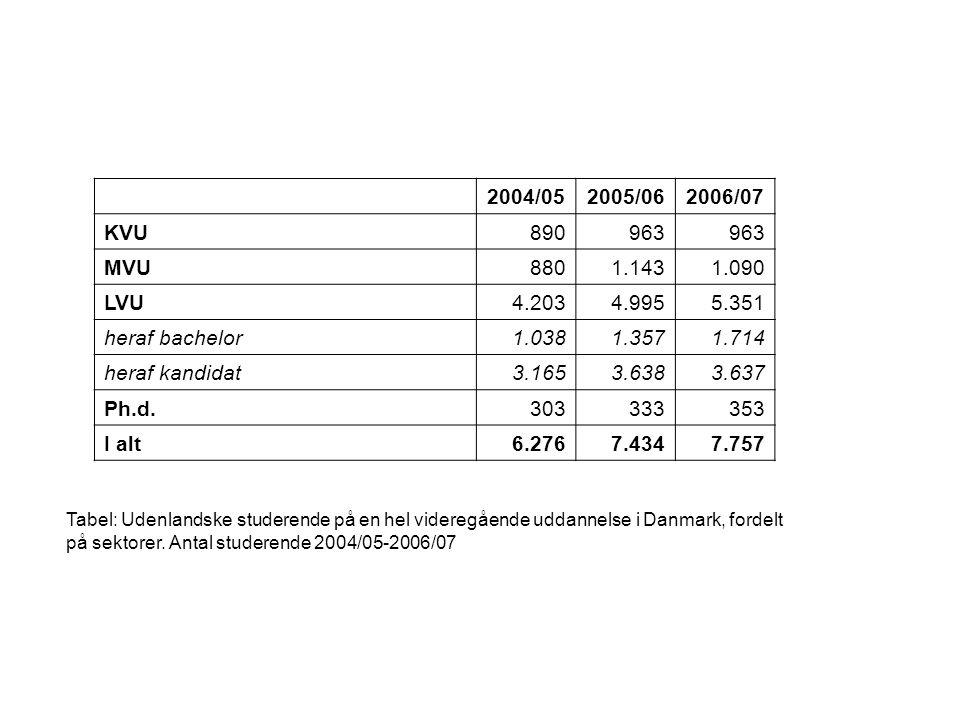 Tabel: Udenlandske studerende på en hel videregående uddannelse i Danmark, fordelt på sektorer.