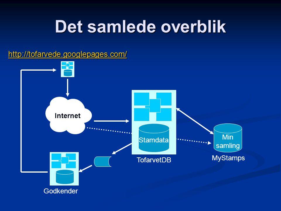Det samlede overblik TofarvetDB MyStamps Stamdata Min samling http://tofarvede.googlepages.com/ Godkender Internet