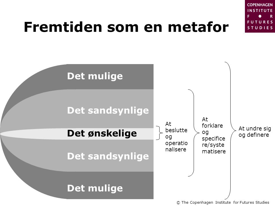 © The Copenhagen Institute for Futures Studies Det ønskelige Det sandsynlige Det mulige Det sandsynlige Det mulige At undre sig og definere At forklare og specifice re/syste matisere At beslutte og operatio nalisere Fremtiden som en metafor
