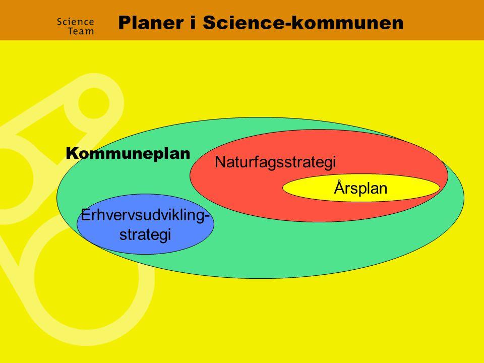 Planer i Science-kommunen Kommuneplan Årsplan Naturfagsstrategi Erhvervsudvikling- strategi