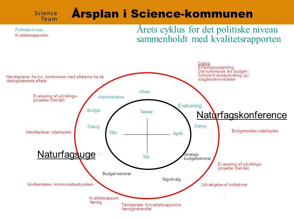 Årsplan i Science-kommunen Kvalitetsrapport i kommunalbestyrelsen Januar Okt.
