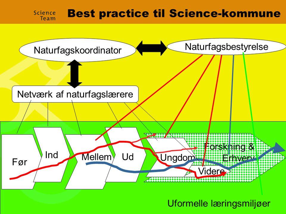 Best practice til Science-kommune Naturfagskoordinator Naturfagsbestyrelse Netværk af naturfagslærere Før MellemUd Videre Ungdom Forskning & Erhverv Ind Uformelle læringsmiljøer