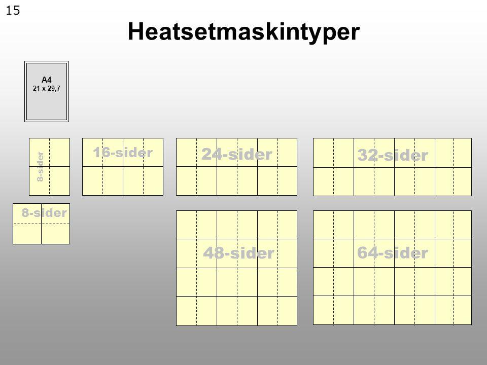 15 Heatsetmaskintyper 24-sider 8-sider 48-sider 64-sider 16-sider 32-sider A4 21 x 29,7