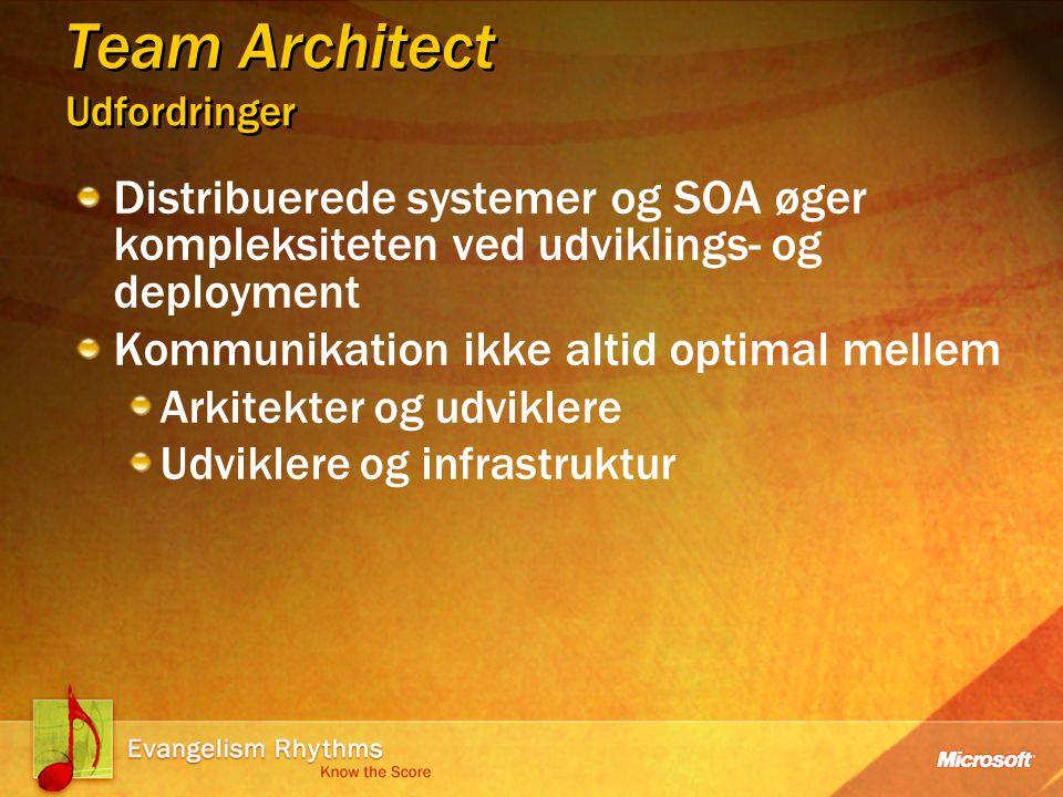 Team Architect Udfordringer Distribuerede systemer og SOA øger kompleksiteten ved udviklings- og deployment Kommunikation ikke altid optimal mellem Arkitekter og udviklere Udviklere og infrastruktur