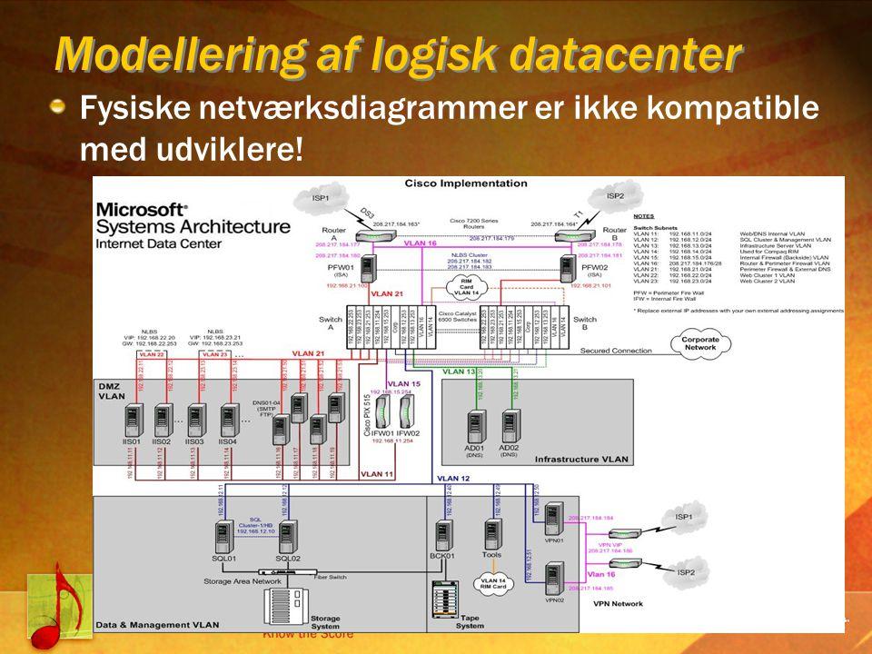 Fysiske netværksdiagrammer er ikke kompatible med udviklere! Modellering af logisk datacenter